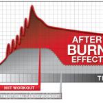 afterburn effect คืออะไร เบิร์นไขมันได้มากกว่าแม้นอนหลับ