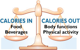 http://www.cdc.gov/healthyweight/calories/