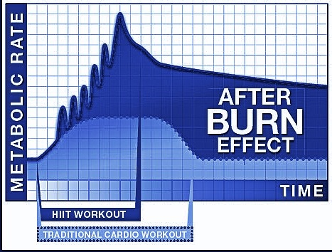 http://www.graftonoakshotel.co.nz/personal-training/dangerously-fit-shares-workouts-for-leveraging-the-after-burn-effect/